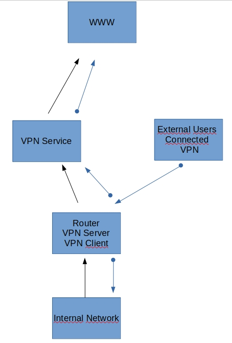 Client VPN and VPN server in ASUS router at the same time  Route all